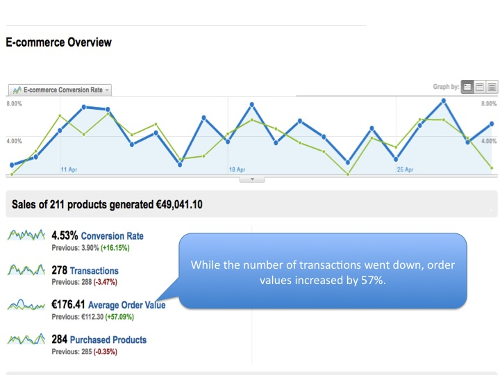 iCommunicate Analytics Increased Order Values