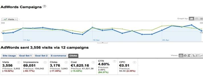 iCommunicate AdWords Click Data