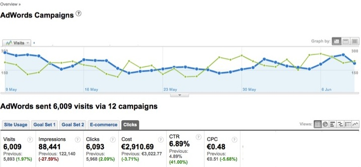 iCommunicate AdWords Click Data May