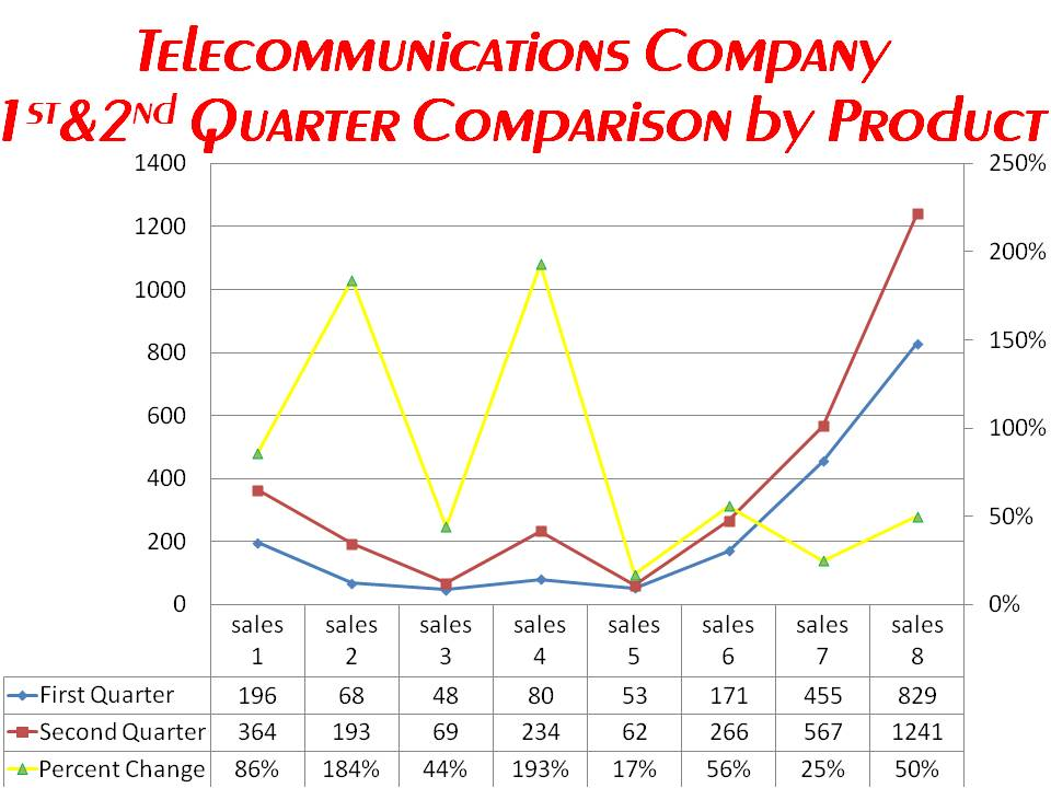 iCommunicate Telecoms AdWords Sales