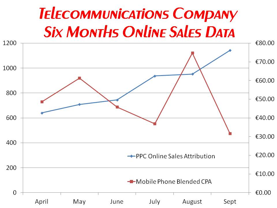 iCommunicate Telecoms Sales Data