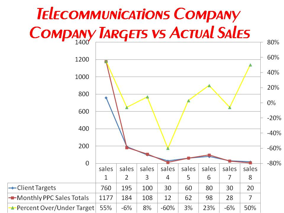 Telecoms Company Sales Targets vs Actual