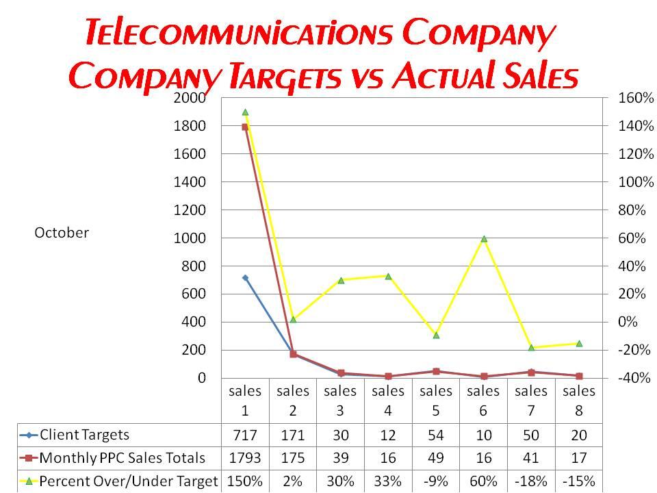 Telecoms Client October Sales Targets vs Actual